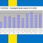 Faktasjekk bekrefter: Dødeligheten i Sverige i 2012 var høyere enn i korona-året 2020!